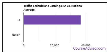 Traffic Technicians Earnings: IA vs. National Average