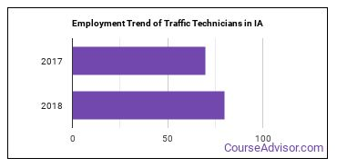 Traffic Technicians in IA Employment Trend