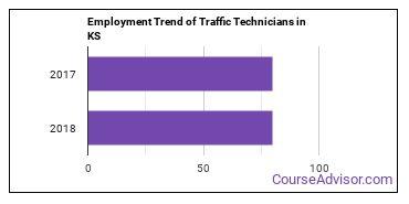 Traffic Technicians in KS Employment Trend