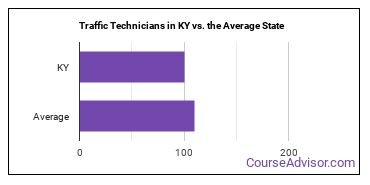 Traffic Technicians in KY vs. the Average State