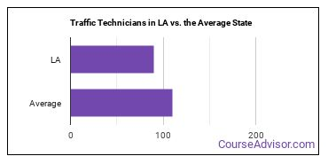 Traffic Technicians in LA vs. the Average State