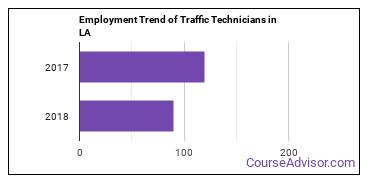 Traffic Technicians in LA Employment Trend