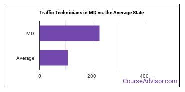 Traffic Technicians in MD vs. the Average State