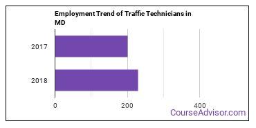 Traffic Technicians in MD Employment Trend