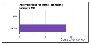 Job Projections for Traffic Technicians: Nation vs. MD