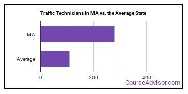 Traffic Technicians in MA vs. the Average State