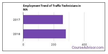 Traffic Technicians in MA Employment Trend