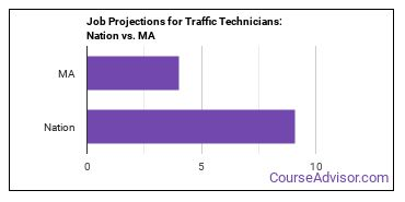Job Projections for Traffic Technicians: Nation vs. MA