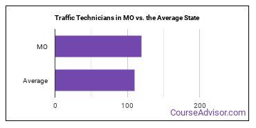 Traffic Technicians in MO vs. the Average State