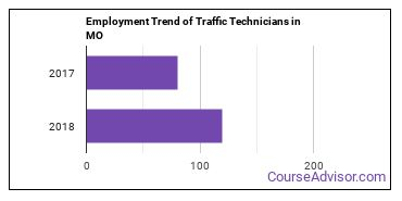 Traffic Technicians in MO Employment Trend