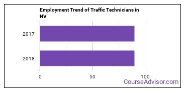 Traffic Technicians in NV Employment Trend