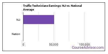 Traffic Technicians Earnings: NJ vs. National Average