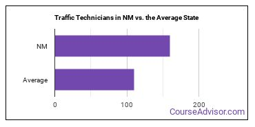 Traffic Technicians in NM vs. the Average State