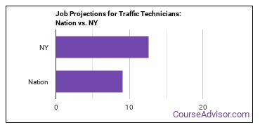 Job Projections for Traffic Technicians: Nation vs. NY