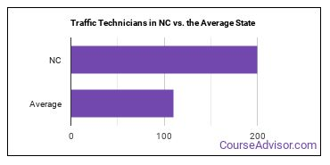 Traffic Technicians in NC vs. the Average State