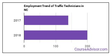 Traffic Technicians in NC Employment Trend