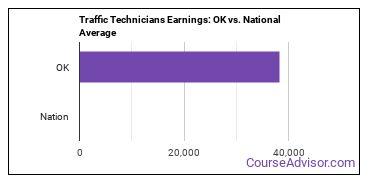 Traffic Technicians Earnings: OK vs. National Average