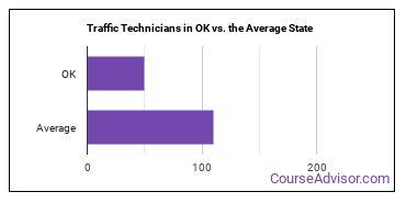 Traffic Technicians in OK vs. the Average State