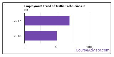 Traffic Technicians in OK Employment Trend