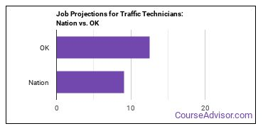 Job Projections for Traffic Technicians: Nation vs. OK