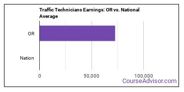 Traffic Technicians Earnings: OR vs. National Average