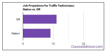 Job Projections for Traffic Technicians: Nation vs. OR