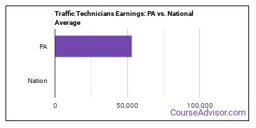 Traffic Technicians Earnings: PA vs. National Average