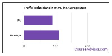 Traffic Technicians in PA vs. the Average State