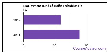Traffic Technicians in PA Employment Trend