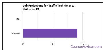 Job Projections for Traffic Technicians: Nation vs. PA