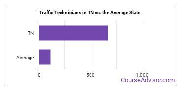 Traffic Technicians in TN vs. the Average State