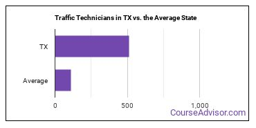 Traffic Technicians in TX vs. the Average State