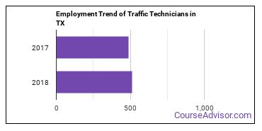 Traffic Technicians in TX Employment Trend