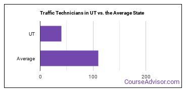 Traffic Technicians in UT vs. the Average State