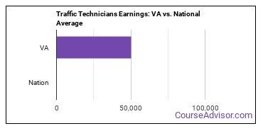 Traffic Technicians Earnings: VA vs. National Average