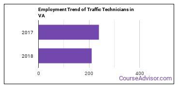Traffic Technicians in VA Employment Trend