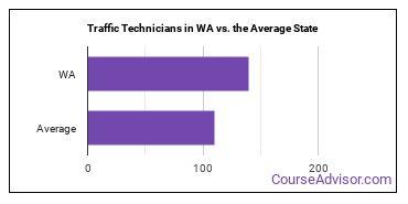 Traffic Technicians in WA vs. the Average State