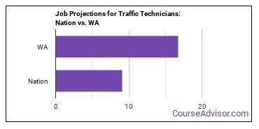 Job Projections for Traffic Technicians: Nation vs. WA