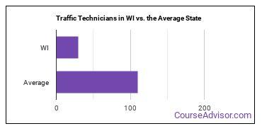 Traffic Technicians in WI vs. the Average State