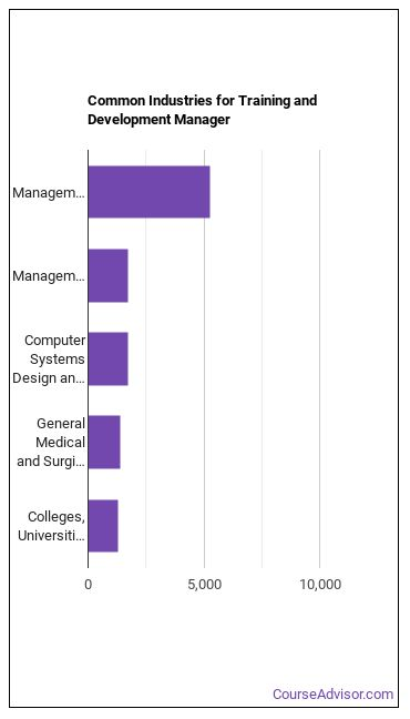 Training & Development Manager Industries