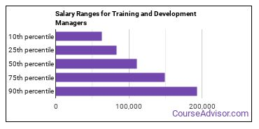 Salary Ranges for Training and Development Managers