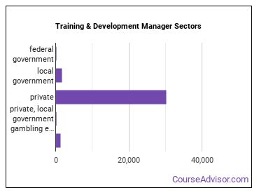 Training & Development Manager Sectors