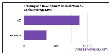 Training and Development Specialists in AZ vs. the Average State