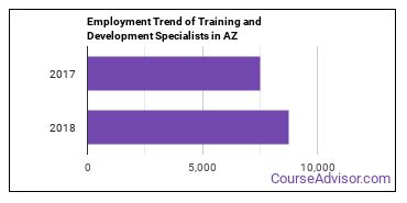 Training and Development Specialists in AZ Employment Trend
