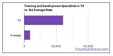 Training and Development Specialists in TX vs. the Average State