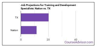 Job Projections for Training and Development Specialists: Nation vs. TX