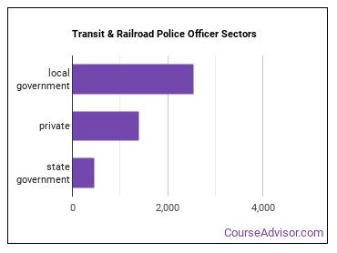 Transit & Railroad Police Officer Sectors