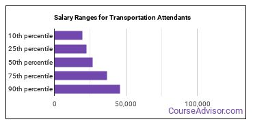 Salary Ranges for Transportation Attendants