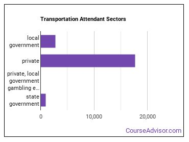 Transportation Attendant Sectors