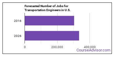 Forecasted Number of Jobs for Transportation Engineers in U.S.